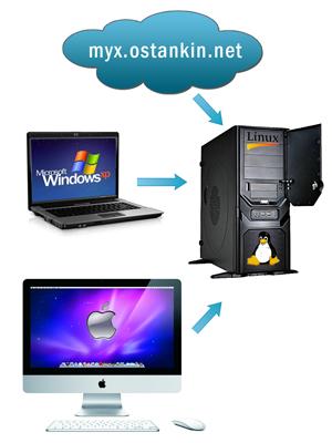 Схема бэкапа на домашний сервер
