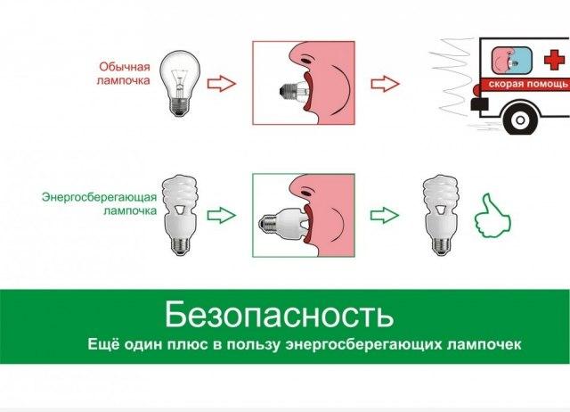 чем энергосберегающие лампочки лучше обычных